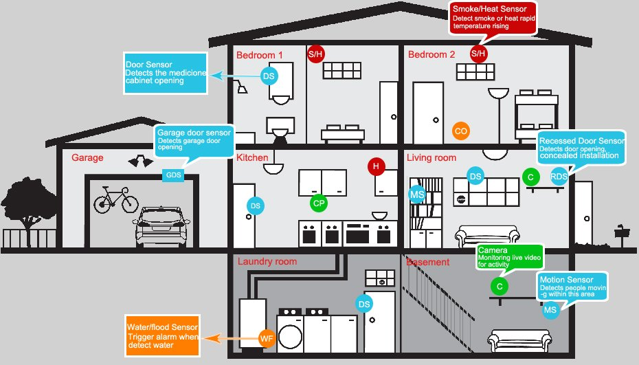 home security system installation diagram
